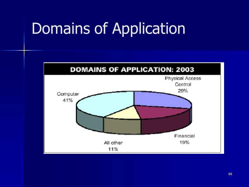 60 Domains of Application