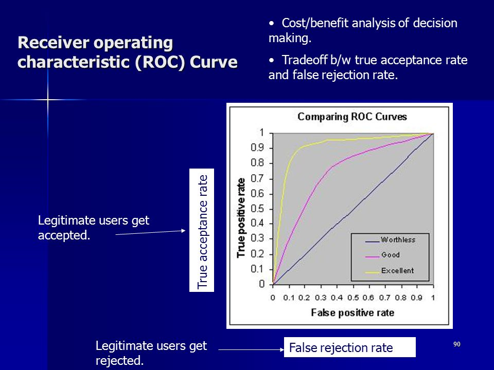 90 Receiver operating characteristic (ROC) Curve False rejection rate True acceptance rate Legitimate users get accepted.