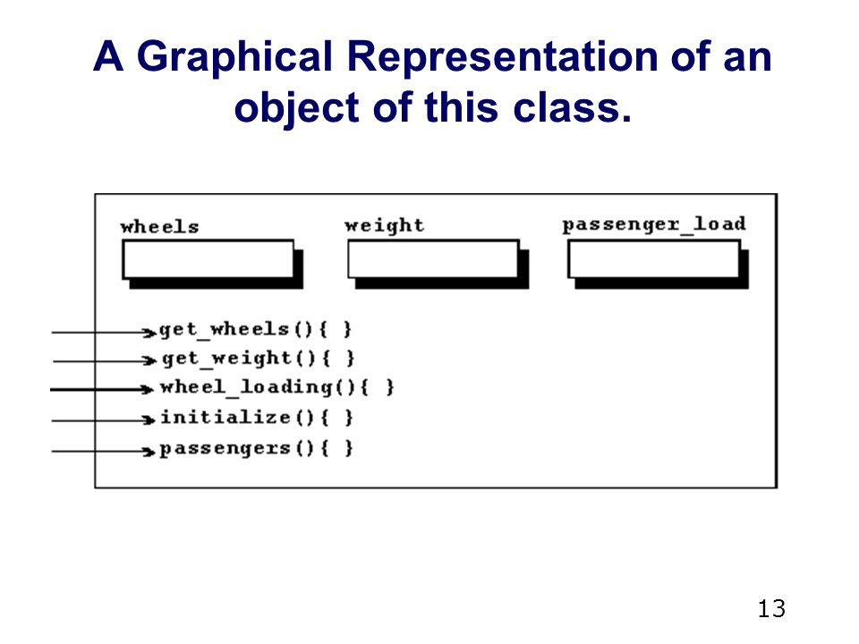13 A Graphical Representation of an object of this class.