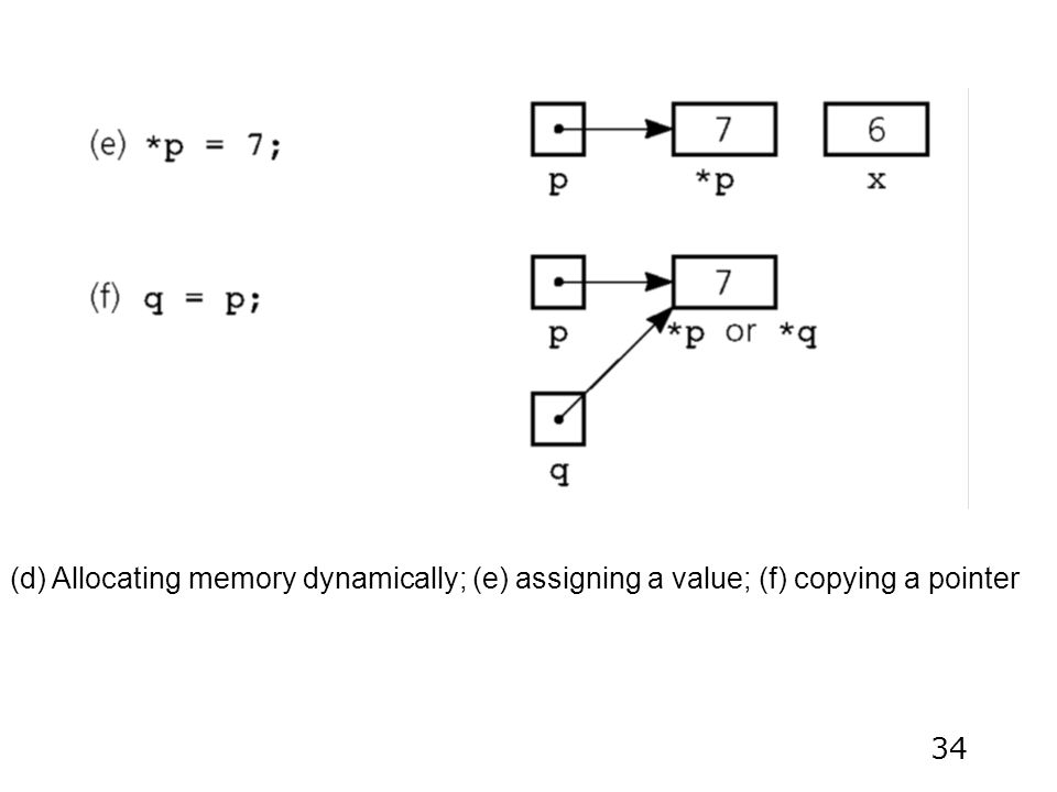 34 (d) Allocating memory dynamically; (e) assigning a value; (f) copying a pointer