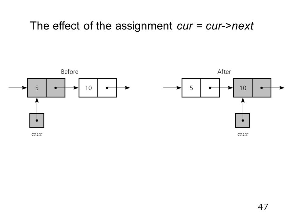 47 The effect of the assignment cur = cur->next