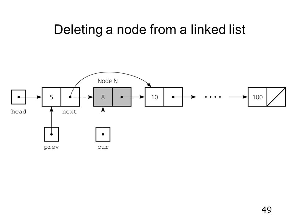 49 Deleting a node from a linked list