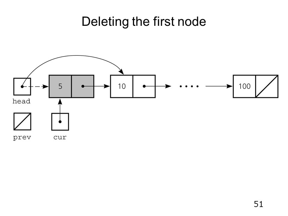 51 Deleting the first node
