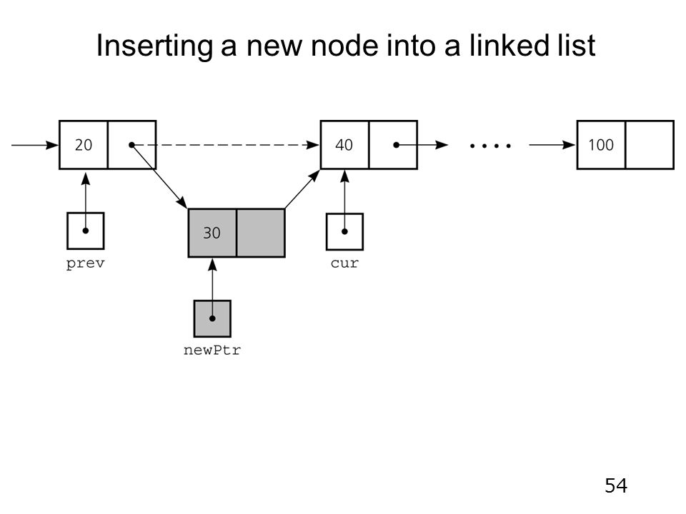 54 Inserting a new node into a linked list