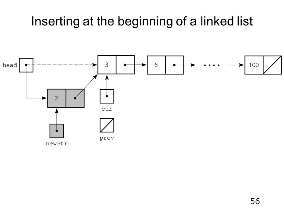 56 Inserting at the beginning of a linked list