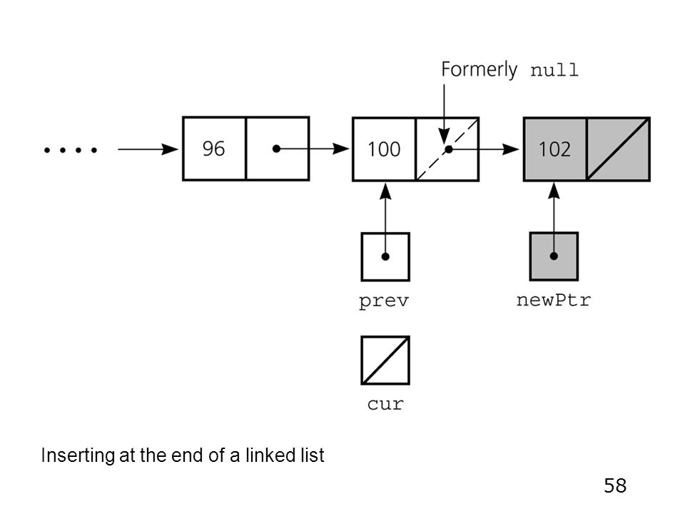 58 Inserting at the end of a linked list
