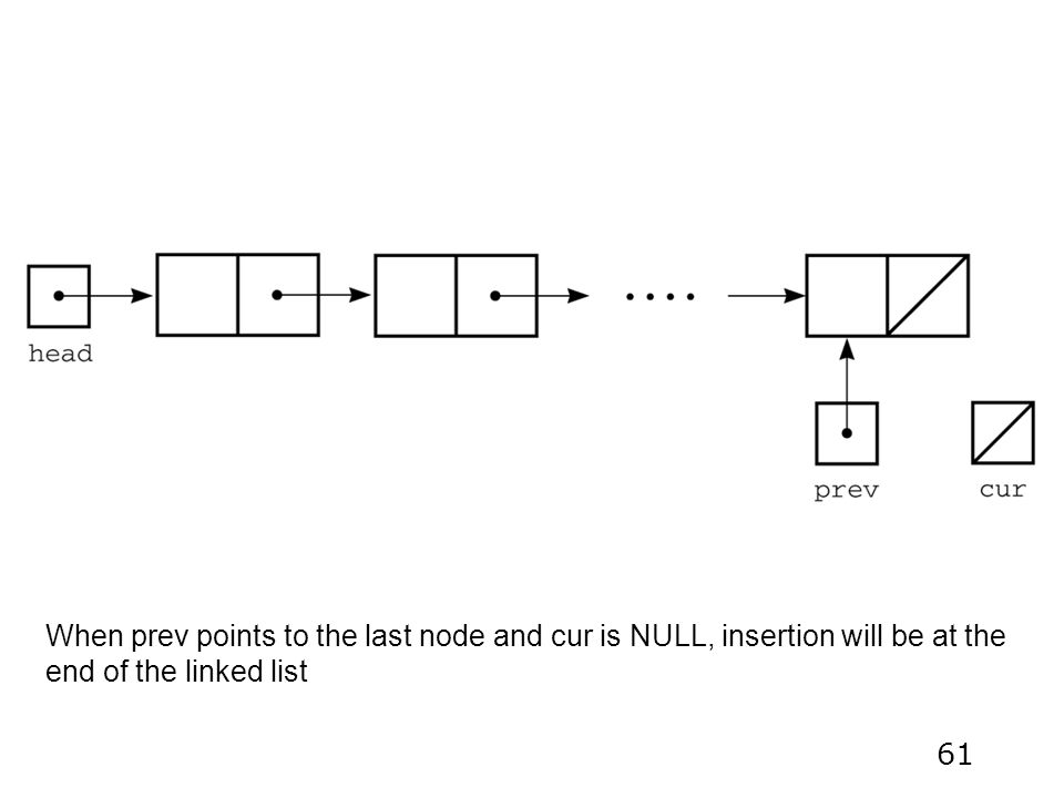 61 When prev points to the last node and cur is NULL, insertion will be at the end of the linked list