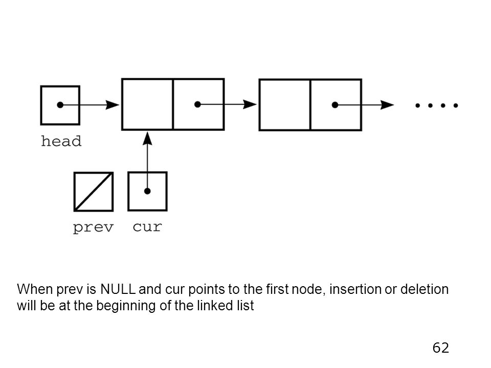 62 When prev is NULL and cur points to the first node, insertion or deletion will be at the beginning of the linked list