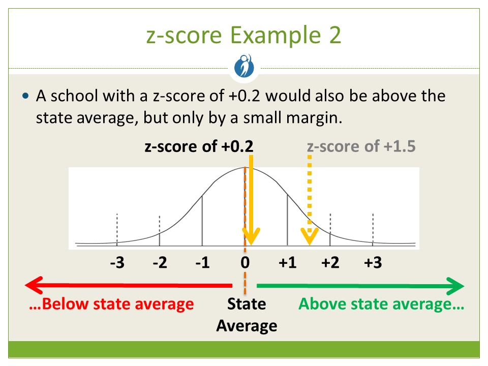 z-score Example 2 A school with a z-score of +0.2 would also be above the state average, but only by a small margin.