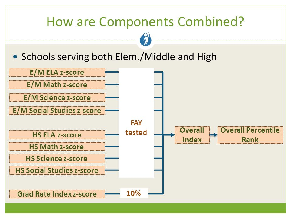 How are Components Combined.