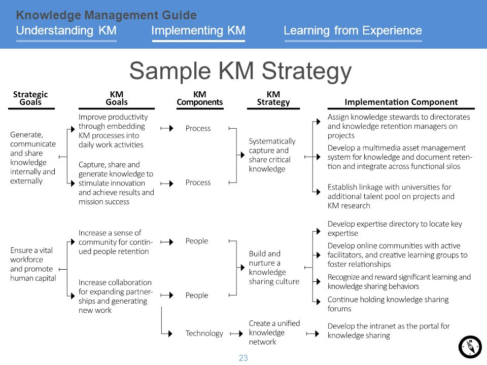 Knowledge management plan template selol ink knowledge management plan template toneelgroepblik Gallery