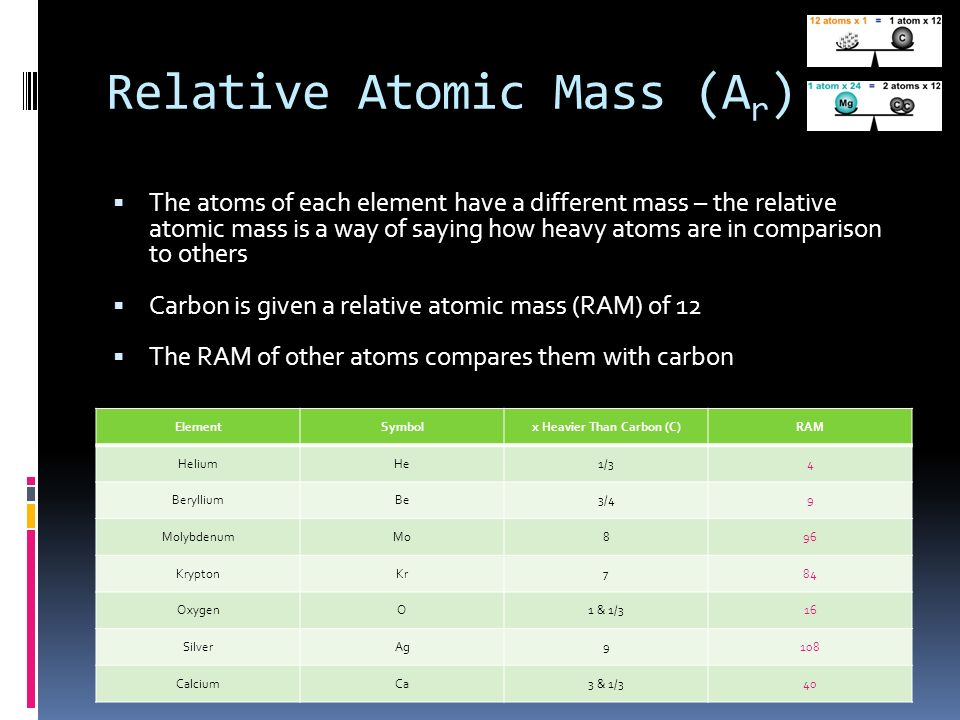 Noadswood science mass moles formula to know how to 5 relative atomic urtaz Image collections