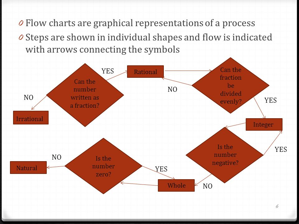 0 Flow charts are graphical representations of a process 0 Steps are shown in individual shapes and flow is indicated with arrows connecting the symbols Can the number written as a fraction.