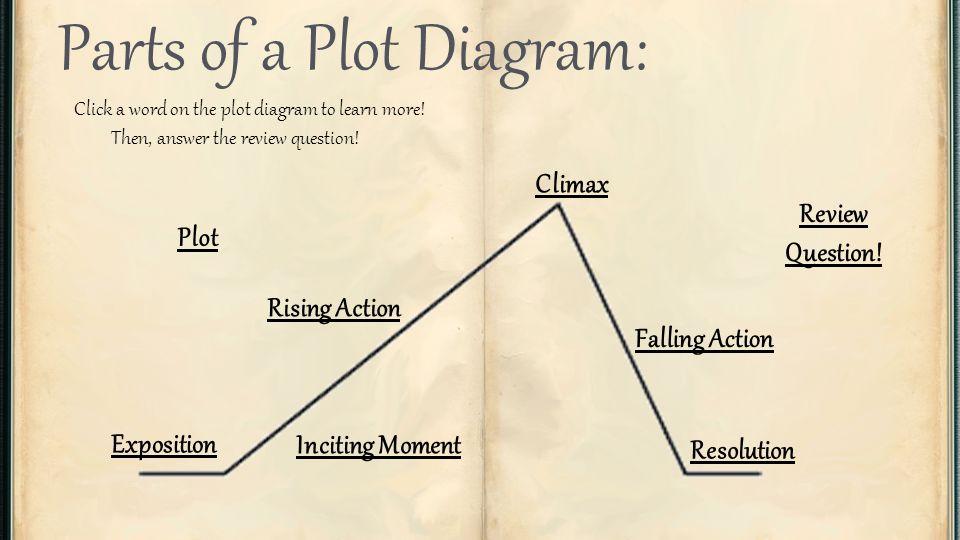 Plot diagram english grade 10 ms masy tincher click the book to 2 plot diagram english ccuart Gallery
