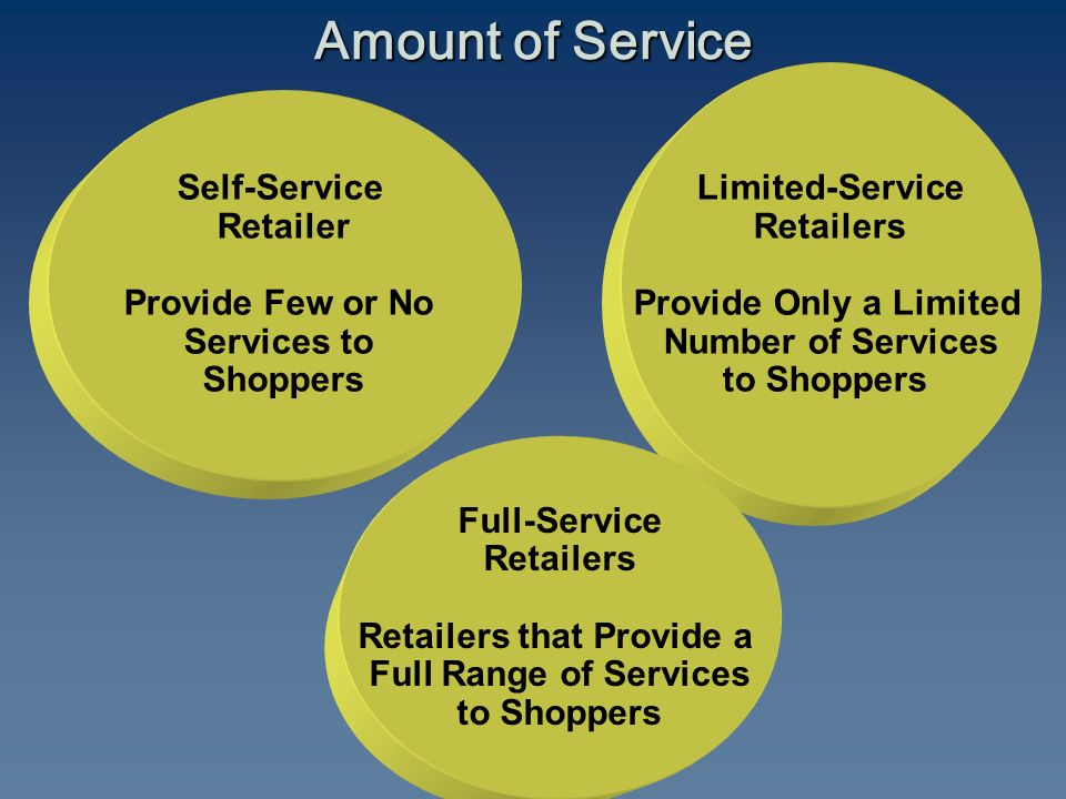 Self-Service Retailer Provide Few or No Services to Shoppers Limited-Service Retailers Provide Only a Limited Number of Services to Shoppers Full-Service Retailers Retailers that Provide a Full Range of Services to Shoppers Amount of Service