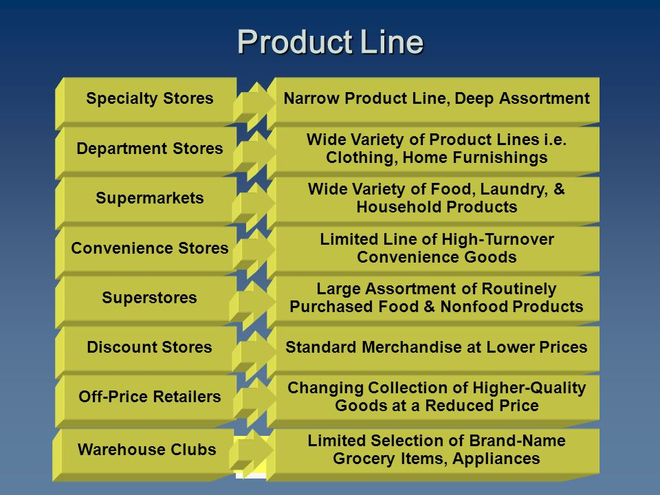 Specialty Stores Department Stores Supermarkets Convenience Stores Superstores Discount Stores Narrow Product Line, Deep Assortment Wide Variety of Product Lines i.e.