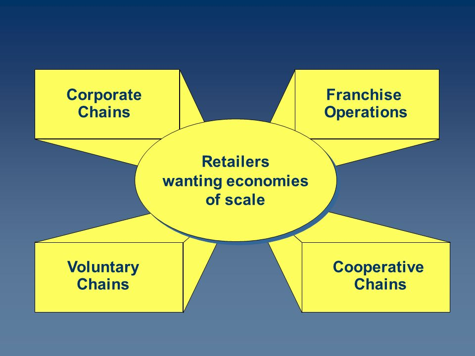 Corporate Chains Franchise Operations Voluntary Chains Cooperative Chains Retailers wanting economies of scale Retailers wanting economies of scale