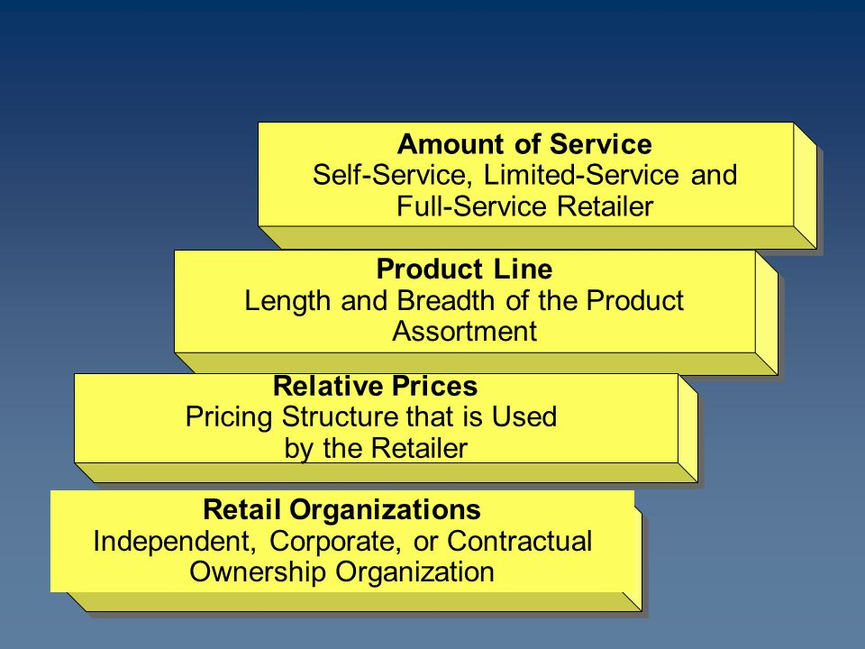 Amount of Service Self-Service, Limited-Service and Full-Service Retailer Amount of Service Self-Service, Limited-Service and Full-Service Retailer Product Line Length and Breadth of the Product Assortment Product Line Length and Breadth of the Product Assortment Relative Prices Pricing Structure that is Used by the Retailer Relative Prices Pricing Structure that is Used by the Retailer Retail Organizations Independent, Corporate, or Contractual Ownership Organization
