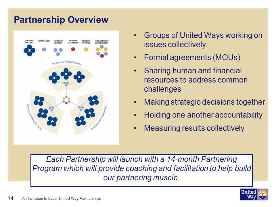 Partnership Overview An Invitation to Lead: United Way Partnerships 14 Groups of United Ways working on issues collectively Formal agreements (MOUs) Sharing human and financial resources to address common challenges Making strategic decisions together Holding one another accountability Measuring results collectively Each Partnership will launch with a 14-month Partnering Program which will provide coaching and facilitation to help build our partnering muscle.