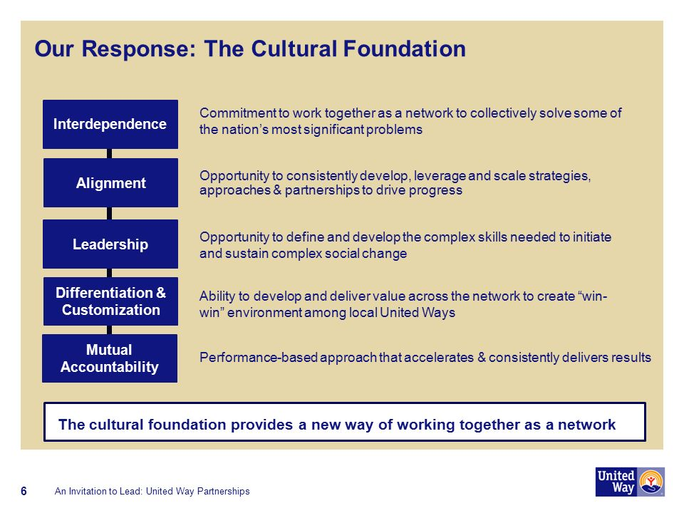 6 Our Response: The Cultural Foundation Commitment to work together as a network to collectively solve some of the nation's most significant problems Opportunity to consistently develop, leverage and scale strategies, approaches & partnerships to drive progress Opportunity to define and develop the complex skills needed to initiate and sustain complex social change Ability to develop and deliver value across the network to create win- win environment among local United Ways Performance-based approach that accelerates & consistently delivers results Interdependence Alignment Leadership Differentiation & Customization Mutual Accountability The cultural foundation provides a new way of working together as a network An Invitation to Lead: United Way Partnerships