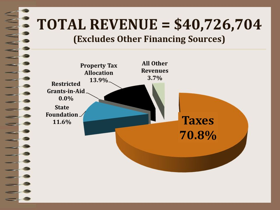 TOTAL REVENUE = $40,726,704 (Excludes Other Financing Sources)