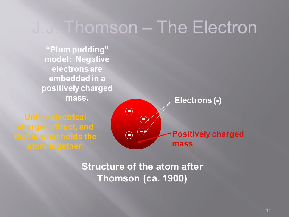 15 J.J. Thomson – The Electron Structure of the atom after Thomson (ca.