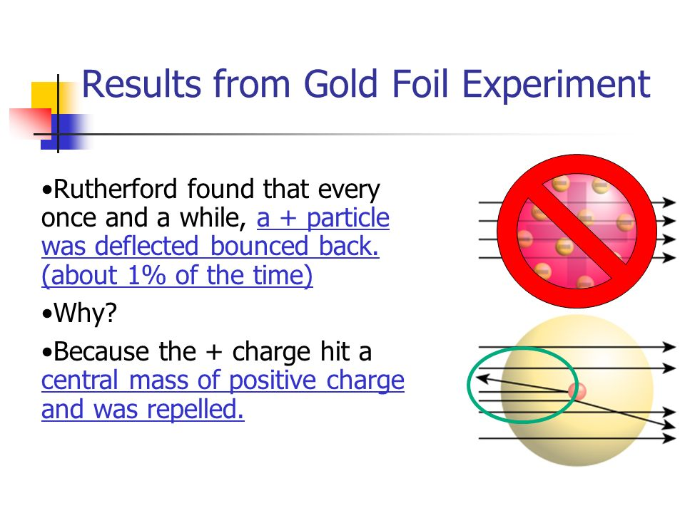 Results from Gold Foil Experiment Rutherford found that every once and a while, a + particle was deflected bounced back.