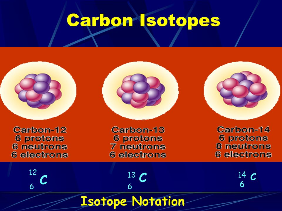 Carbon Isotopes C 12 6 C 13 6 C 14 6 Isotope Notation