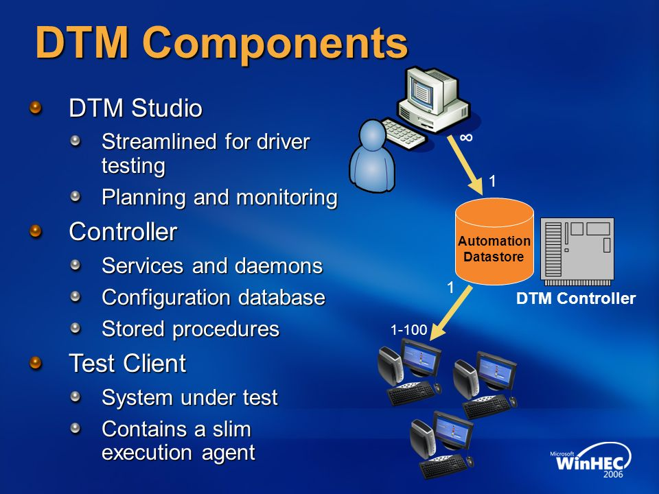 DTM Components DTM Studio Streamlined for driver testing Planning and monitoring Controller Services and daemons Configuration database Stored procedures Test Client System under test Contains a slim execution agent Automation Datastore DTM Controller ∞