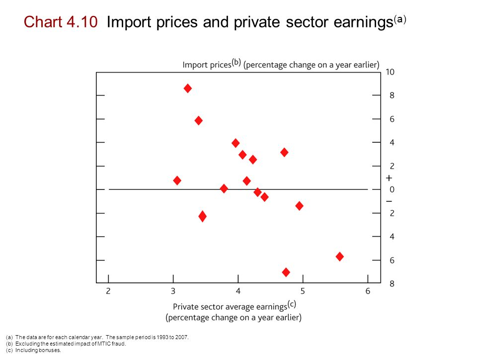Chart 4.10 Import prices and private sector earnings (a) (a) The data are for each calendar year.