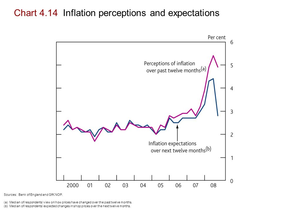 Chart 4.14 Inflation perceptions and expectations Sources: Bank of England and GfK NOP.