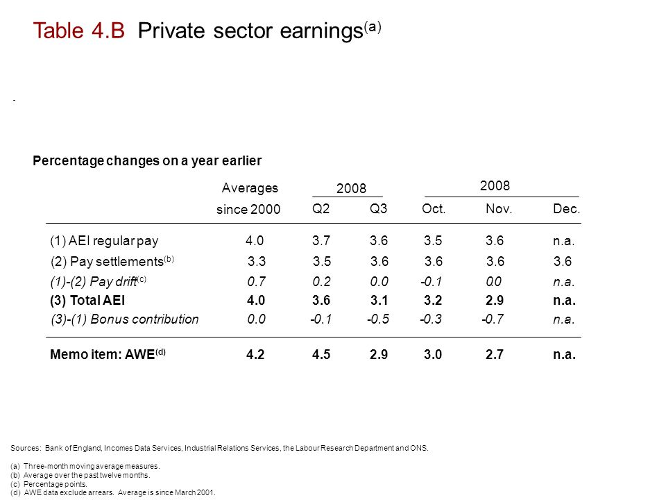 Table 4.B Private sector earnings (a) Sources: Bank of England, Incomes Data Services, Industrial Relations Services, the Labour Research Department and ONS.