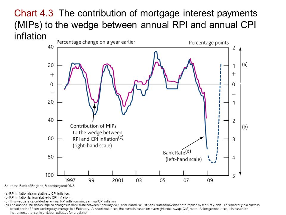 Chart 4.3 The contribution of mortgage interest payments (MIPs) to the wedge between annual RPI and annual CPI inflation Sources: Bank of England, Bloomberg and ONS.
