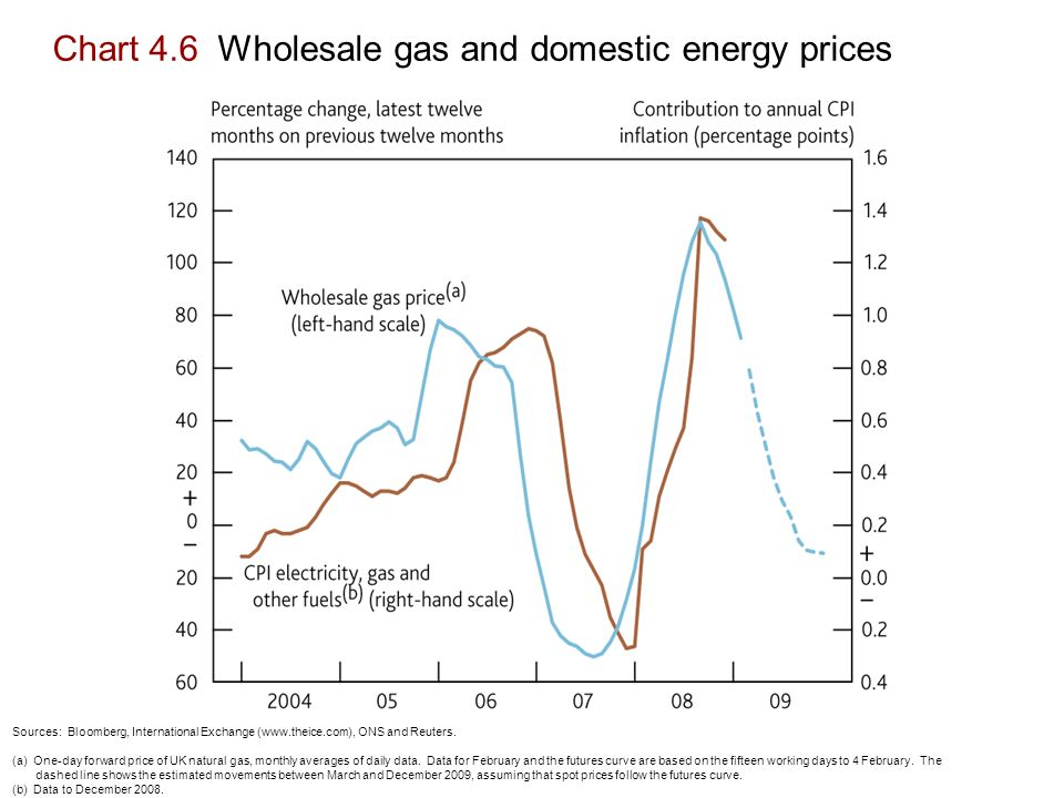 Chart 4.6 Wholesale gas and domestic energy prices Sources: Bloomberg, International Exchange (  ONS and Reuters.