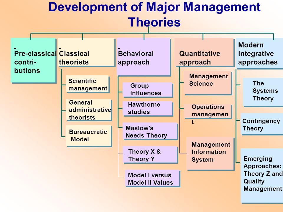 Development of Major Management Theories Pre-classical contri- butions Classical theorists Behavioral approach Quantitative approach Modern Integrativ
