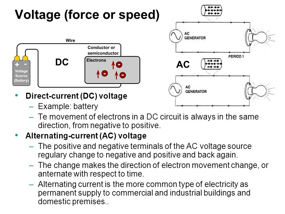 Voltage (force or speed) Direct-current (DC) voltage –Example: battery –Te movement of electrons in a DC circuit is always in the same direction, from negative to positive.