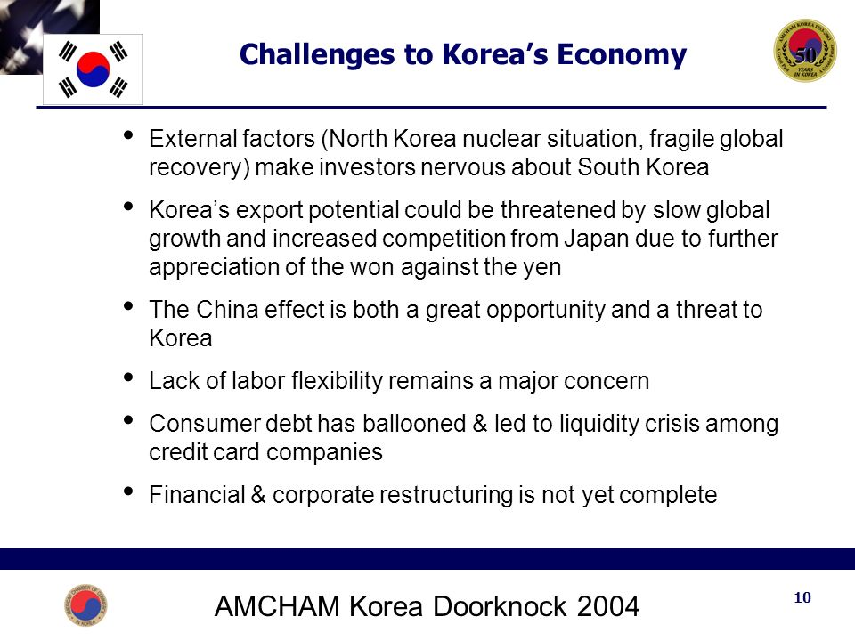 AMCHAM Korea Doorknock Challenges to Korea's Economy External factors (North Korea nuclear situation, fragile global recovery) make investors nervous about South Korea Korea's export potential could be threatened by slow global growth and increased competition from Japan due to further appreciation of the won against the yen The China effect is both a great opportunity and a threat to Korea Lack of labor flexibility remains a major concern Consumer debt has ballooned & led to liquidity crisis among credit card companies Financial & corporate restructuring is not yet complete