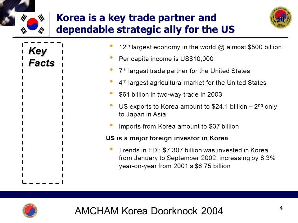AMCHAM Korea Doorknock Korea is a key trade partner and dependable strategic ally for the US Key Facts 12 th largest economy in the almost $500 billion Per capita income is US$10,000 7 th largest trade partner for the United States 4 th largest agricultural market for the United States $61 billion in two-way trade in 2003 US exports to Korea amount to $24.1 billion – 2 nd only to Japan in Asia Imports from Korea amount to $37 billion US is a major foreign investor in Korea Trends in FDI: $7.307 billion was invested in Korea from January to September 2002, increasing by 8.3% year-on-year from 2001's $6.75 billion