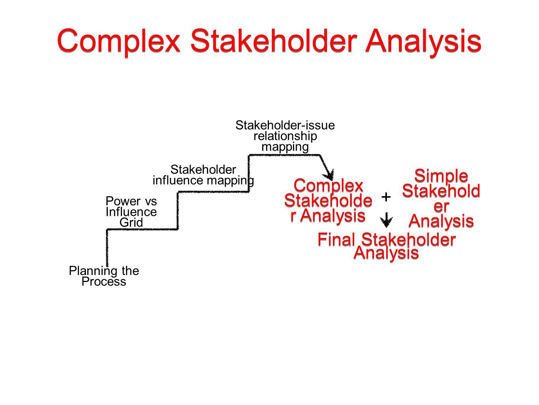 stakeholder influences on programs 3