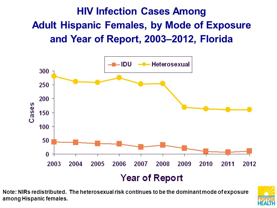 HIV Infection Cases Among Adult Hispanic Females, by Mode of Exposure and Year of Report, 2003–2012, Florida Note: NIRs redistributed.