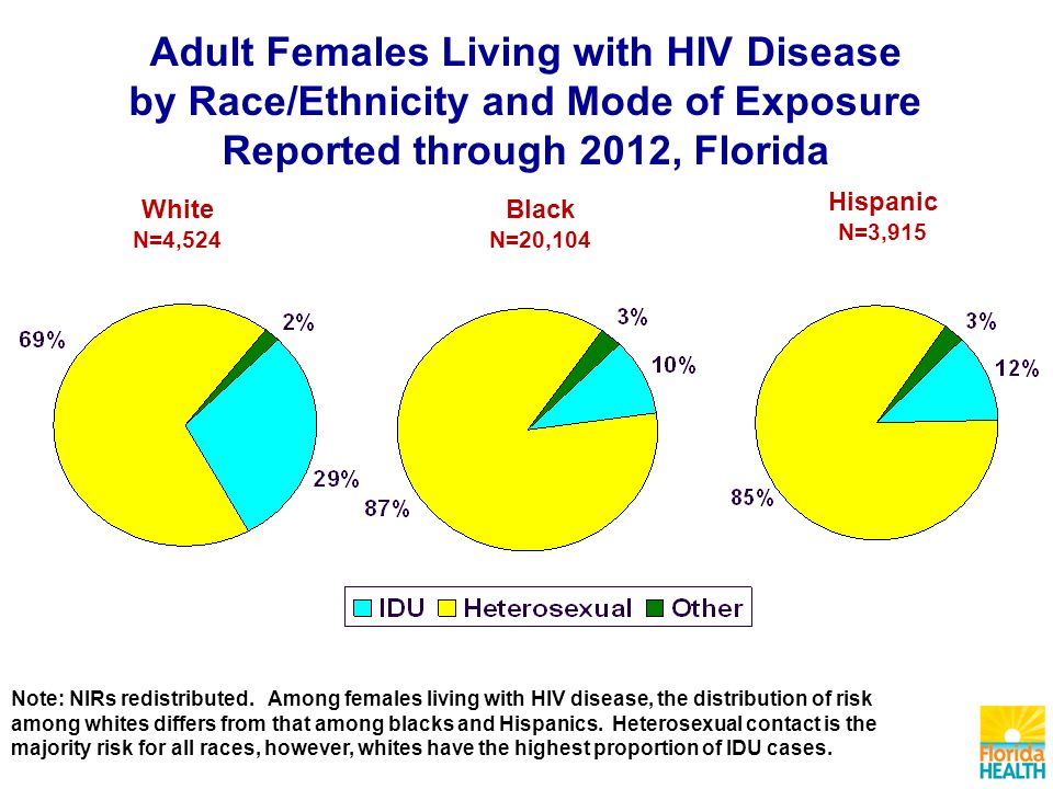 White N=4,524 Black N=20,104 Hispanic N=3,915 Adult Females Living with HIV Disease by Race/Ethnicity and Mode of Exposure Reported through 2012, Florida Note: NIRs redistributed.