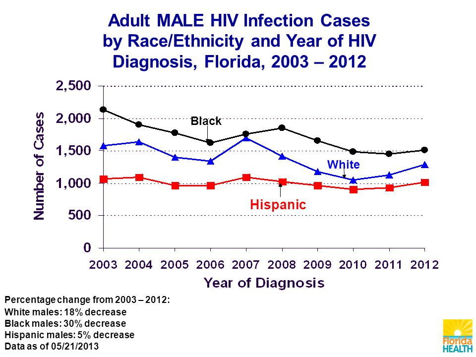Hispanic White Black Adult MALE HIV Infection Cases by Race/Ethnicity and Year of HIV Diagnosis, Florida, 2003 – 2012 Percentage change from 2003 – 2012: White males: 18% decrease Black males: 30% decrease Hispanic males: 5% decrease Data as of 05/21/2013
