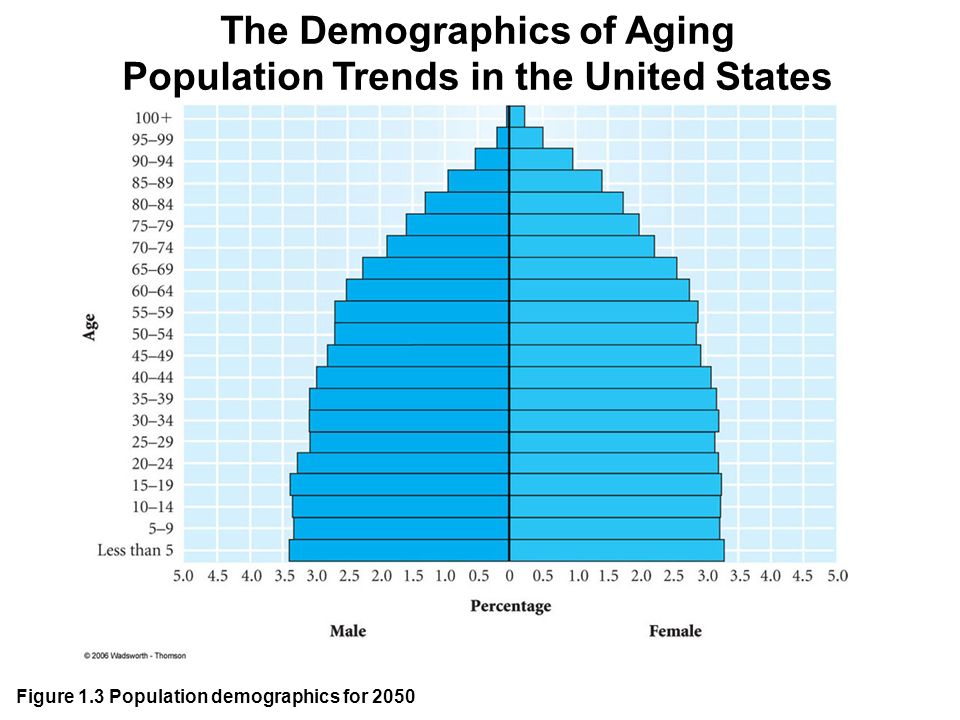 demographic paper the aging population From demographic dividend to demographic burden regional trends of population aging in russia (english) abstract do regions with higher working age populations.