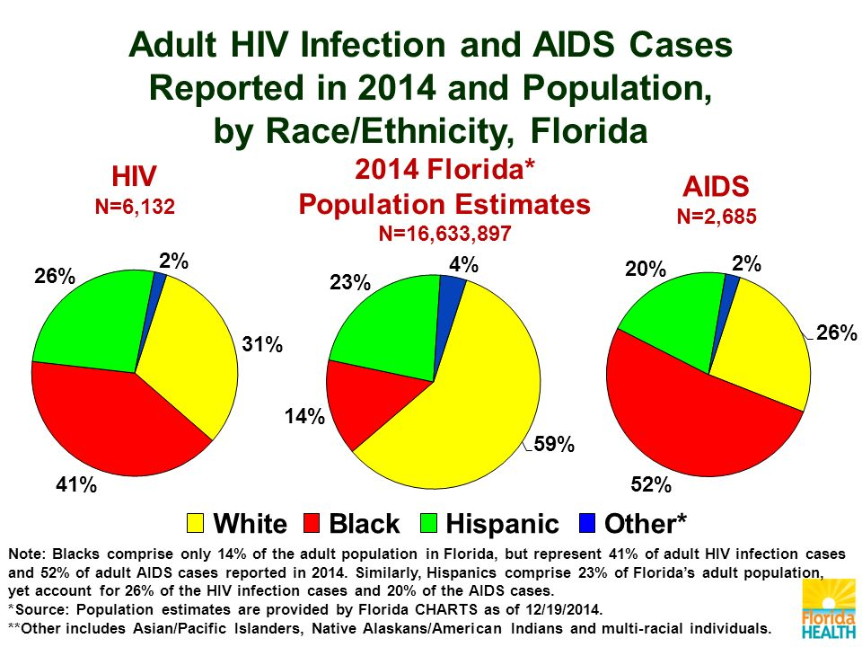 AIDS N=2, Florida* Population Estimates N=16,633,897 HIV N=6,132 Note: Blacks comprise only 14% of the adult population in Florida, but represent 41% of adult HIV infection cases and 52% of adult AIDS cases reported in 2014.