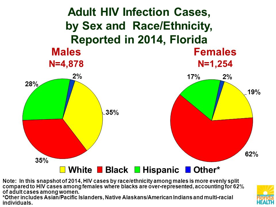 Note: In this snapshot of 2014, HIV cases by race/ethnicity among males is more evenly split compared to HIV cases among females where blacks are over-represented, accounting for 62% of adult cases among women.