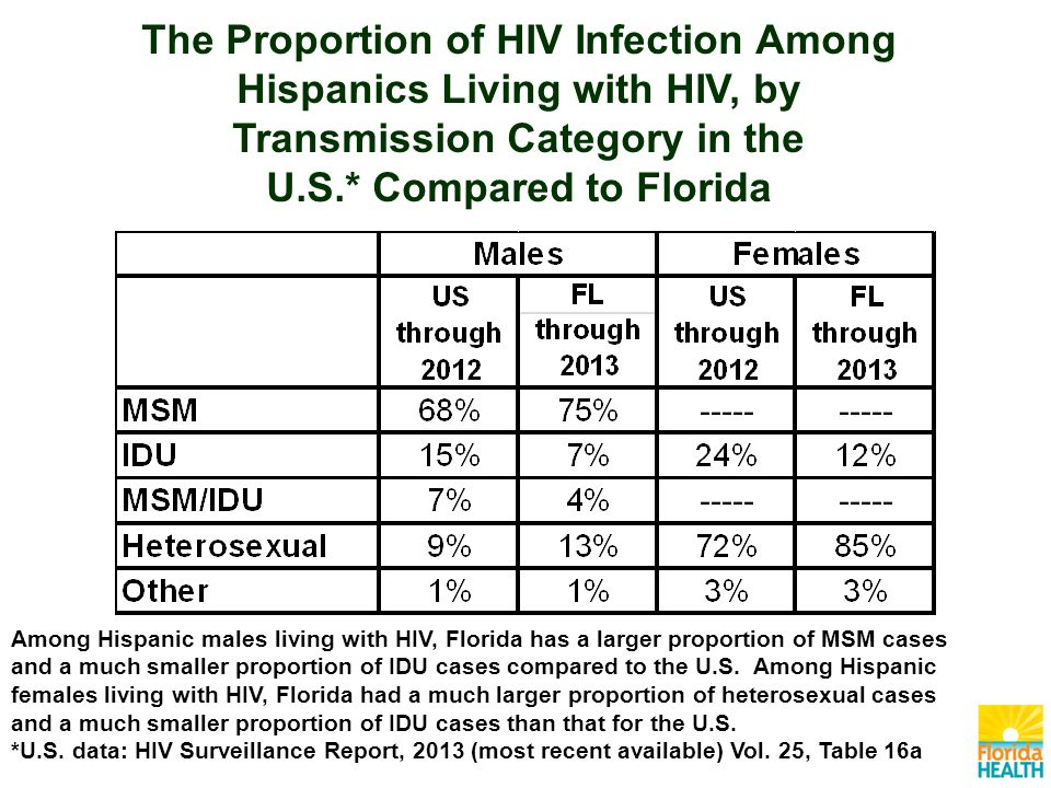 Among Hispanic males living with HIV, Florida has a larger proportion of MSM cases and a much smaller proportion of IDU cases compared to the U.S.