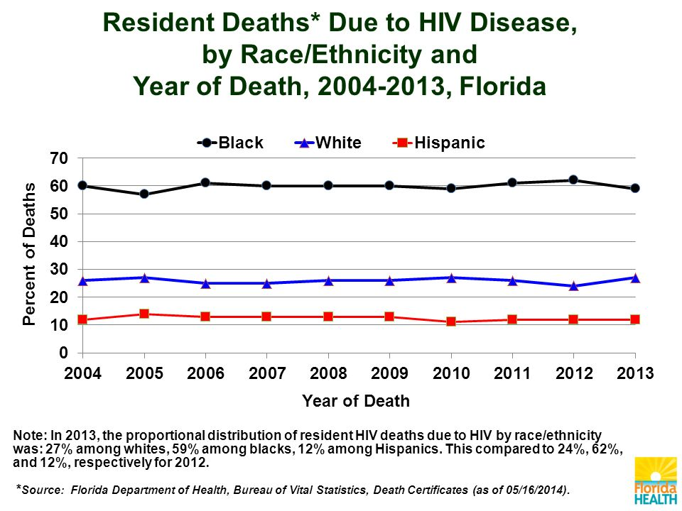 Resident Deaths* Due to HIV Disease, by Race/Ethnicity and Year of Death, , Florida Note: In 2013, the proportional distribution of resident HIV deaths due to HIV by race/ethnicity was: 27% among whites, 59% among blacks, 12% among Hispanics.