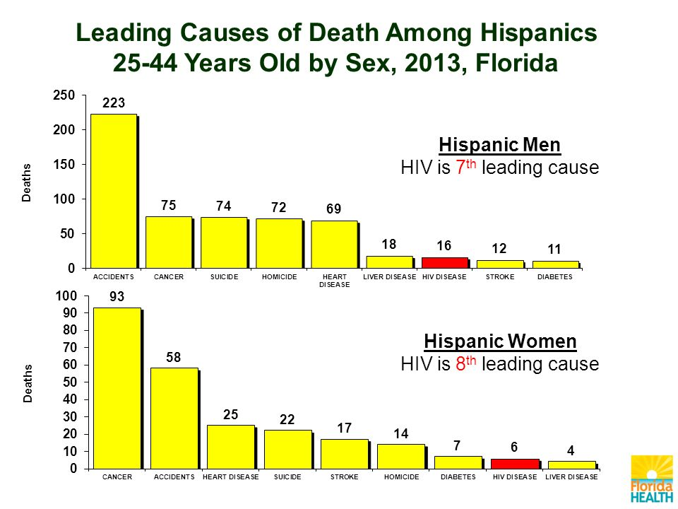 Leading Causes of Death Among Hispanics Years Old by Sex, 2013, Florida Hispanic Women HIV is 8 th leading cause Hispanic Men HIV is 7 th leading cause