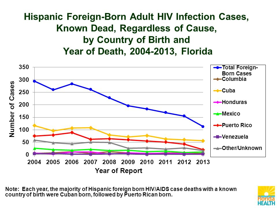 Hispanic Foreign-Born Adult HIV Infection Cases, Known Dead, Regardless of Cause, by Country of Birth and Year of Death, , Florida Note: Each year, the majority of Hispanic foreign born HIV/AIDS case deaths with a known country of birth were Cuban born, followed by Puerto Rican born.