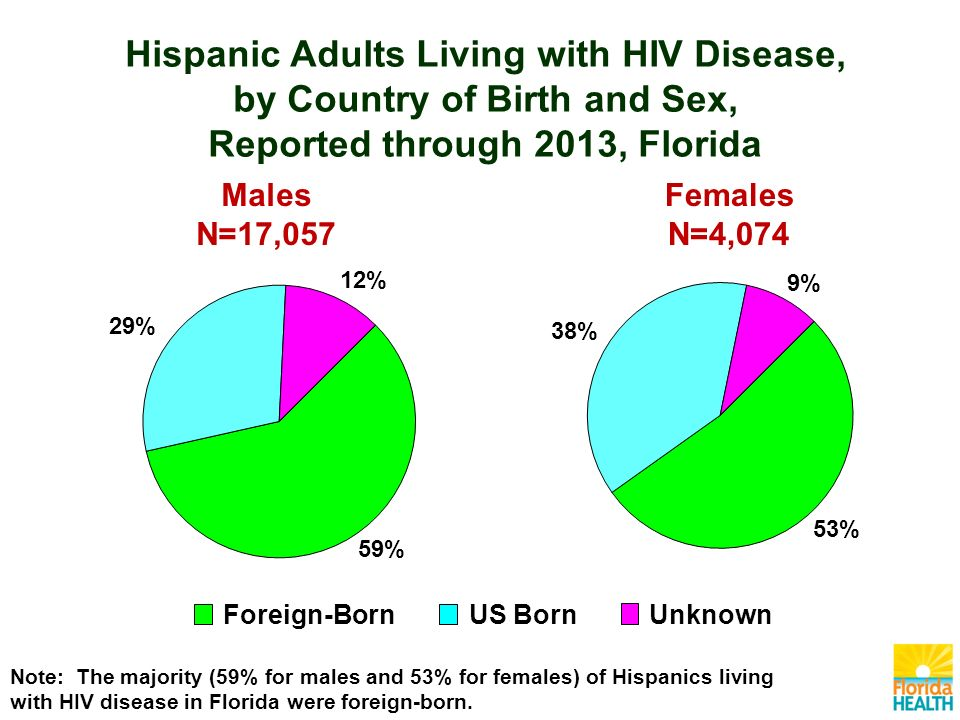Males N=17,057 Females N=4,074 Foreign-BornUS BornUnknown Note: The majority (59% for males and 53% for females) of Hispanics living with HIV disease in Florida were foreign-born.